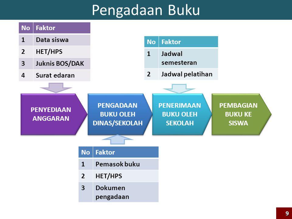 Skema Koordinasi Pemerintah – Pemerintah Daerah Dalam Pelaksanaan Ujian Sekolah dan Ujian Nasional 30
