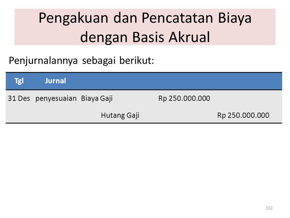 Pengakuan dan Pencatatan Biaya dengan Basis Akrual 102 TglJurnal 31 DespenyesuaianBiaya Gaji Rp 250.000.000 Hutang Gaji Rp 250.000.000 Penjurnalannya