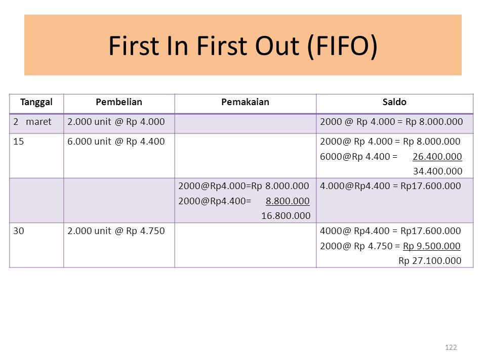 First In First Out (FIFO) TanggalPembelianPemakaianSaldo 2 maret2.000 unit @ Rp 4.0002000 @ Rp 4.000 = Rp 8.000.000 156.000 unit @ Rp 4.400 2000@ Rp 4