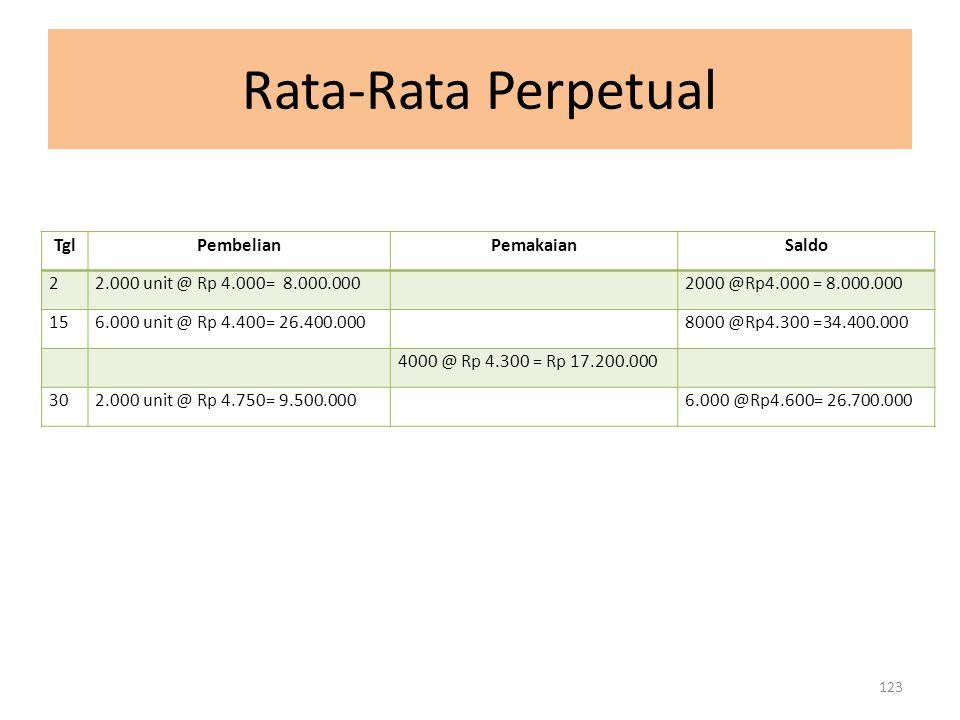 Rata-Rata Perpetual TglPembelianPemakaianSaldo 22.000 unit @ Rp 4.000= 8.000.0002000 @Rp4.000 = 8.000.000 156.000 unit @ Rp 4.400= 26.400.0008000 @Rp4