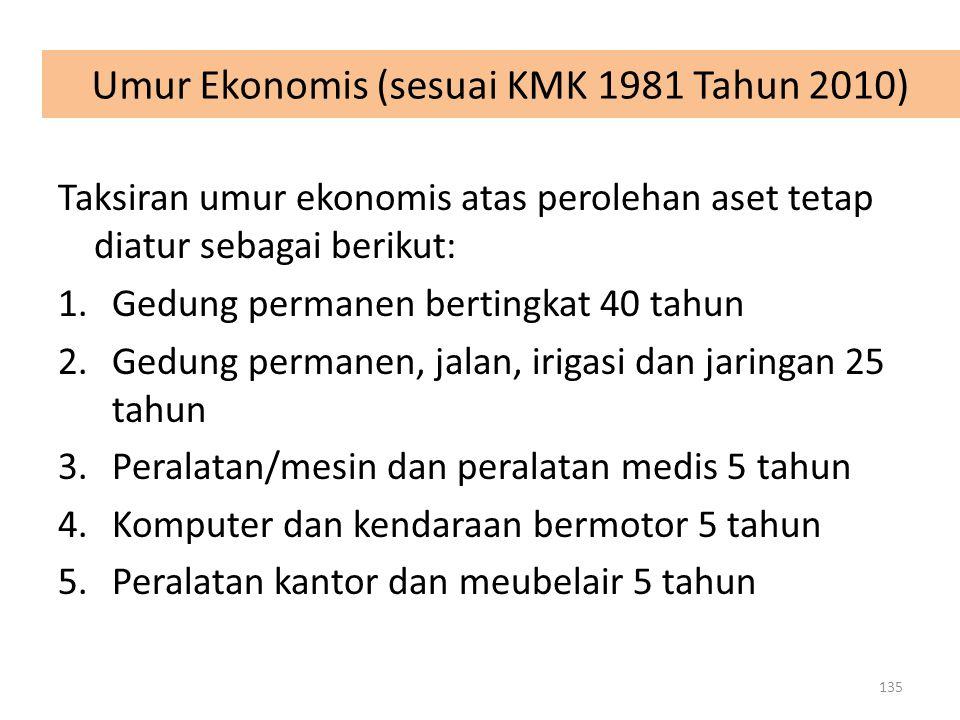Umur Ekonomis (sesuai KMK 1981 Tahun 2010) Taksiran umur ekonomis atas perolehan aset tetap diatur sebagai berikut: 1.Gedung permanen bertingkat 40 ta