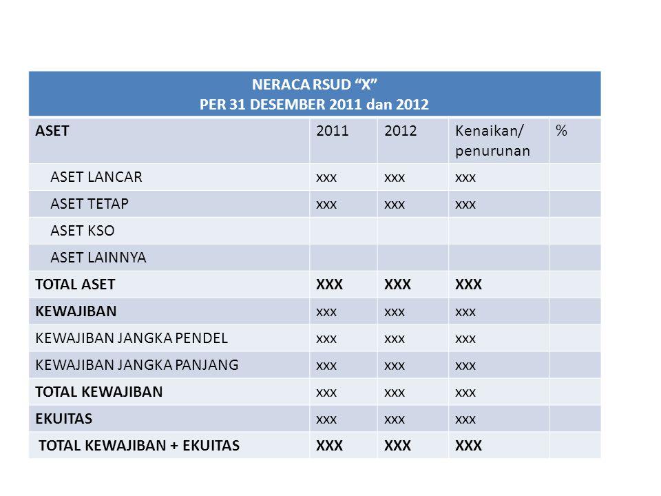 "NERACA RSUD ""X"" PER 31 DESEMBER 2011 dan 2012 ASET20112012Kenaikan/ penurunan % ASET LANCARxxx ASET TETAPxxx ASET KSO ASET LAINNYA TOTAL ASETXXX KEWAJ"