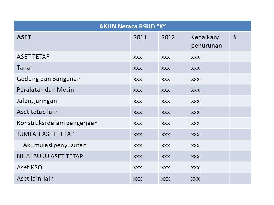 """AKUN Neraca RSUD """"X"""" ASET20112012Kenaikan/ penurunan % ASET TETAPxxx Tanahxxx Gedung dan Bangunanxxx Peralatan dan Mesinxxx Jalan, jaringanxxx Aset te"""