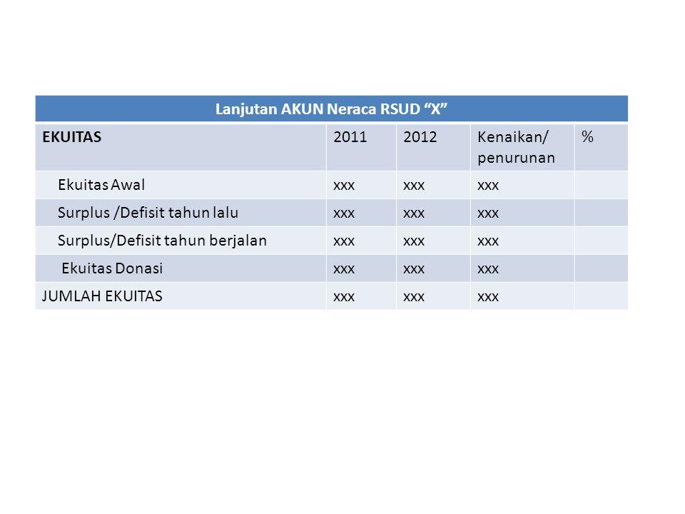 """Lanjutan AKUN Neraca RSUD """"X"""" EKUITAS20112012Kenaikan/ penurunan % Ekuitas Awalxxx Surplus /Defisit tahun laluxxx Surplus/Defisit tahun berjalanxxx Ek"""
