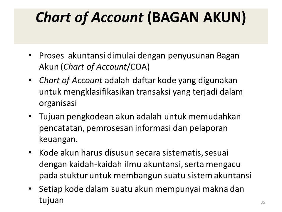 Chart of Account (BAGAN AKUN) Proses akuntansi dimulai dengan penyusunan Bagan Akun (Chart of Account/COA) Chart of Account adalah daftar kode yang di