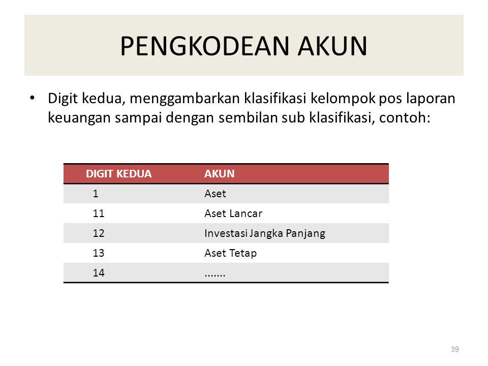 PENGKODEAN AKUN Digit kedua, menggambarkan klasifikasi kelompok pos laporan keuangan sampai dengan sembilan sub klasifikasi, contoh: DIGIT KEDUAAKUN 1