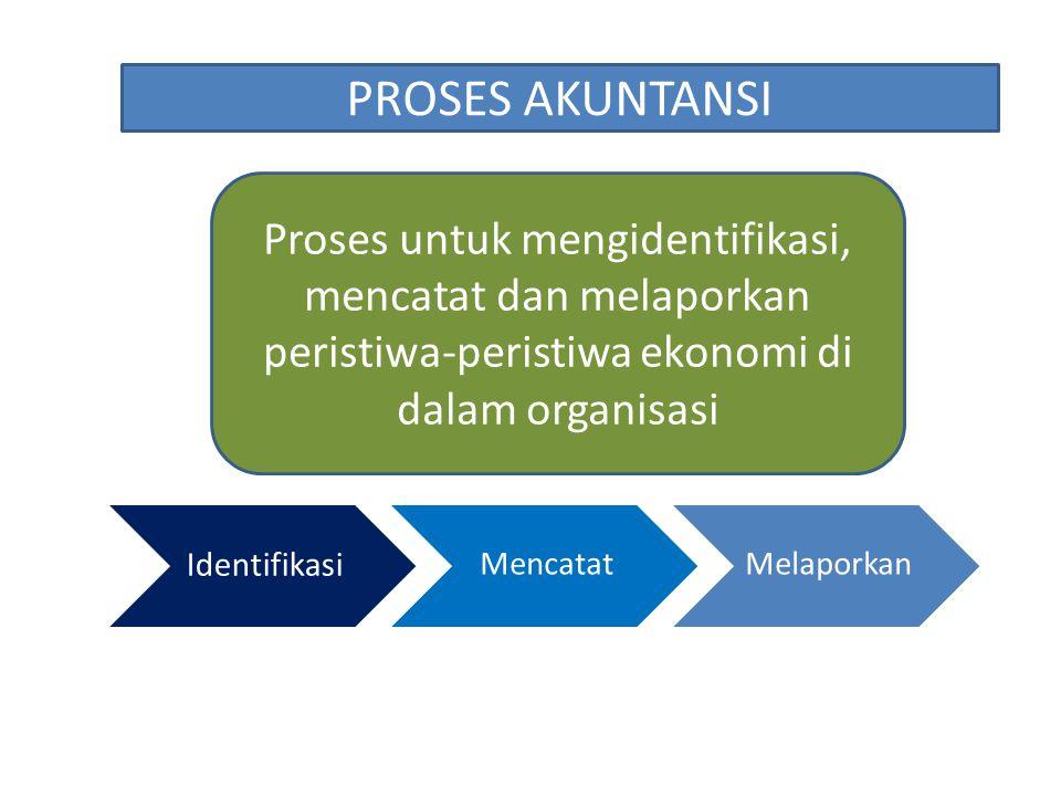 PROSES AKUNTANSI Proses untuk mengidentifikasi, mencatat dan melaporkan peristiwa-peristiwa ekonomi di dalam organisasi Identifikasi MencatatMelaporka