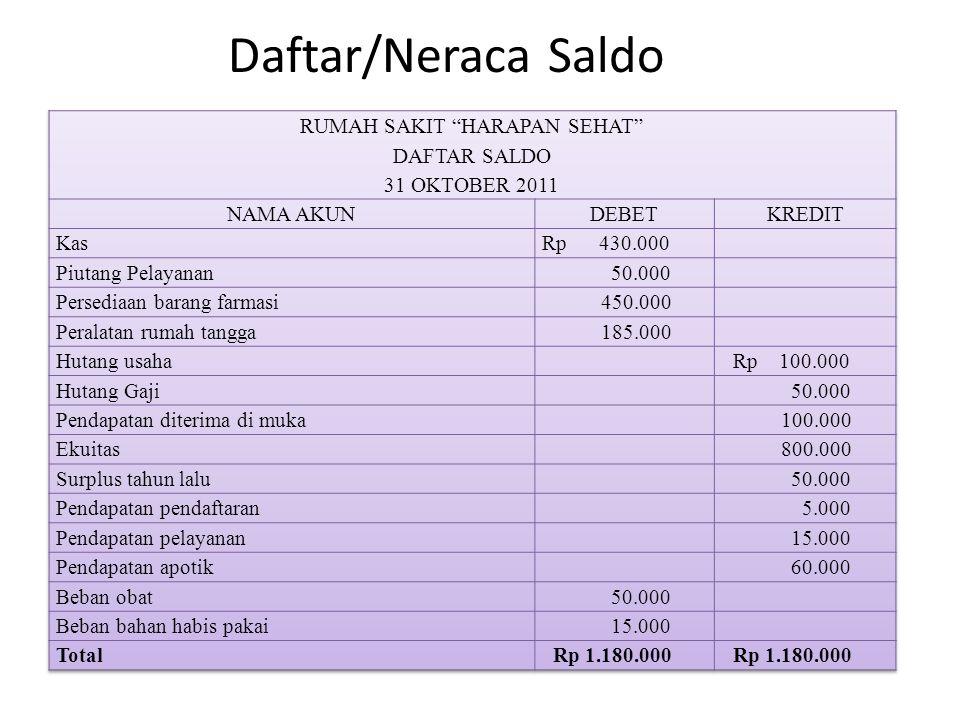 Daftar/Neraca Saldo
