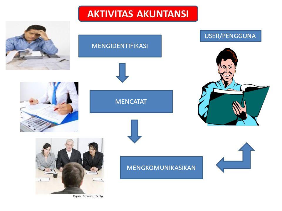 MENGIDENTIFIKASI MENCATAT MENGKOMUNIKASIKAN USER/PENGGUNA AKTIVITAS AKUNTANSI