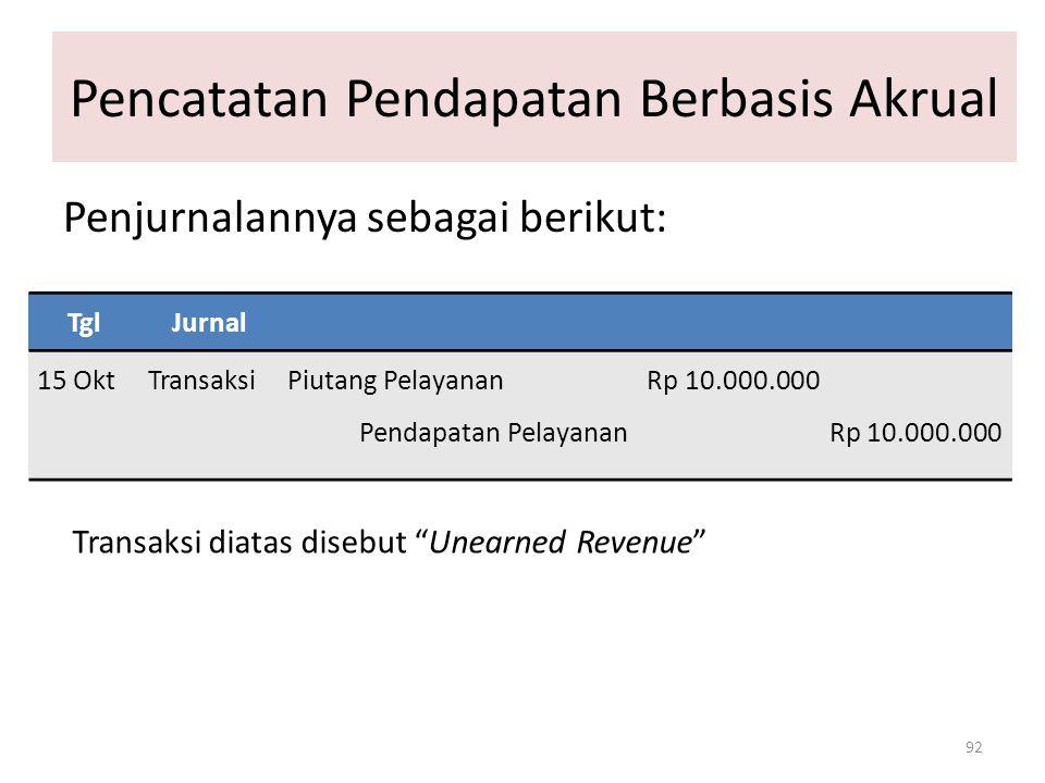 Pencatatan Pendapatan Berbasis Akrual 92 Penjurnalannya sebagai berikut: TglJurnal 15 OktTransaksiPiutang Pelayanan Rp 10.000.000 Pendapatan Pelayanan