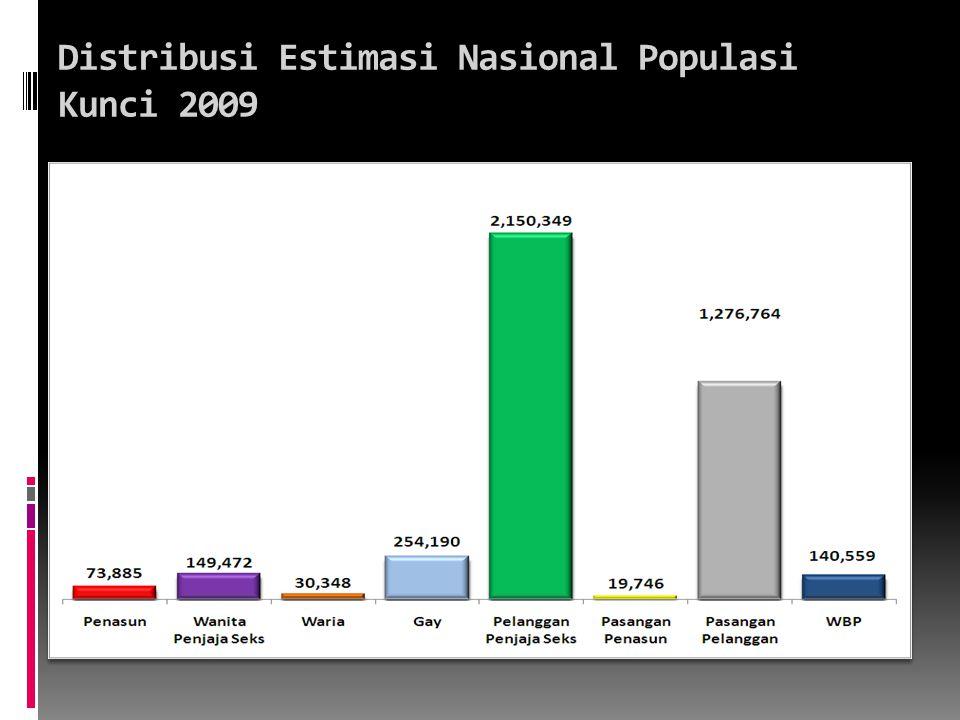 Distribusi Estimasi Nasional Populasi Kunci 2009