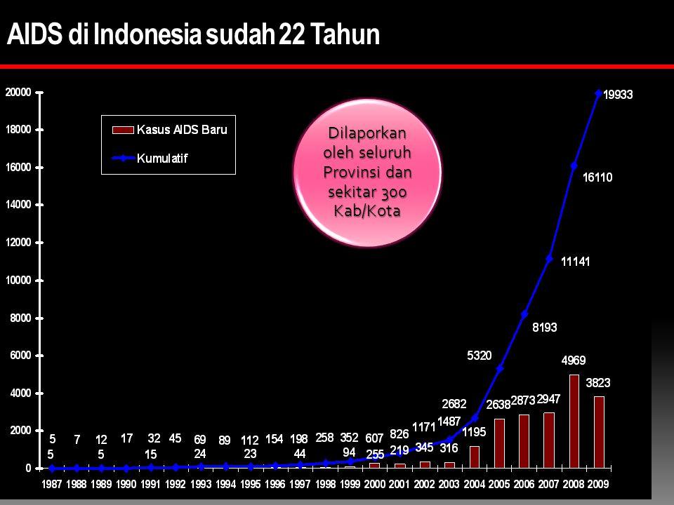 AIDS di Indonesia sudah 22 Tahun Dilaporkan oleh seluruh Provinsi dan sekitar 300 Kab/Kota