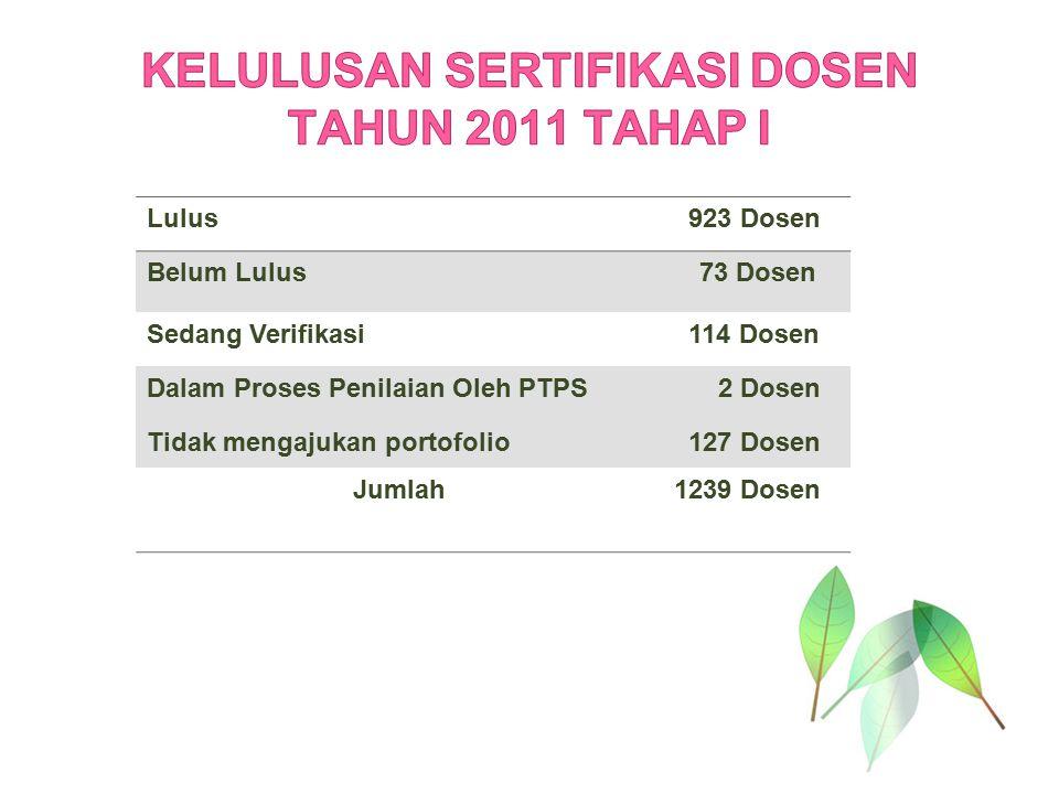 Lulus 923 Dosen Belum Lulus73 Dosen Sedang Verifikasi 114 Dosen Dalam Proses Penilaian Oleh PTPS 2 Dosen Tidak mengajukan portofolio 127 Dosen Jumlah1