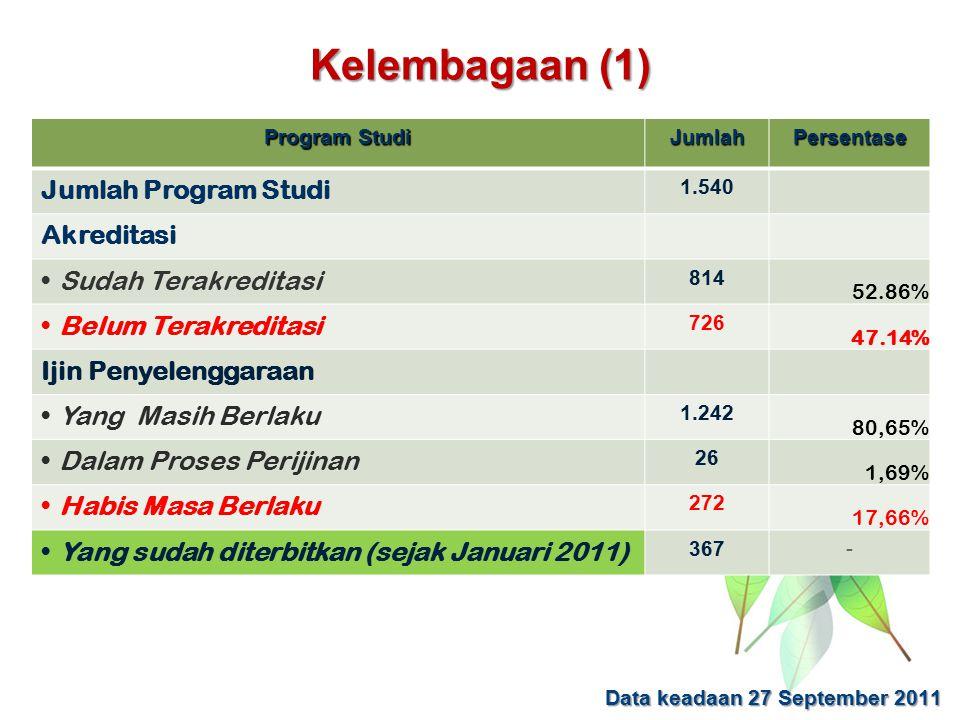 Kelembagaan (1) Program Studi JumlahPersentase Jumlah Program Studi 1.540 Akreditasi Sudah Terakreditasi 814 52.86% Belum Terakreditasi 726 47.14% Iji