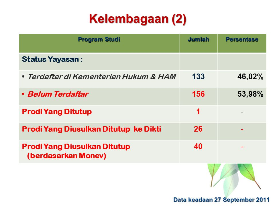 Kelembagaan (2) Program Studi JumlahPersentase Status Yayasan : Terdaftar di Kementerian Hukum & HAM 13346,02% Belum Terdaftar 15653,98% Prodi Yang Di