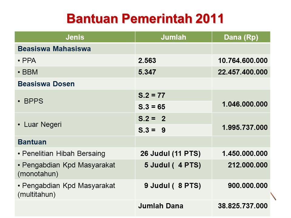 Bantuan Pemerintah 2011 JenisJumlahDana (Rp) Beasiswa Mahasiswa PPA2.56310.764.600.000 BBM5.34722.457.400.000 Beasiswa Dosen BPPS S.2 = 77 1.046.000.0