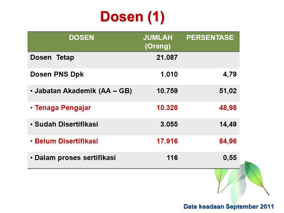 Dosen (1) DOSENJUMLAH (Orang) PERSENTASE Dosen Tetap21.087 Dosen PNS Dpk1.0104,79 Jabatan Akademik (AA – GB)10.75951,02 Tenaga Pengajar10.32848,98 Sudah Disertifikasi 3.05514,49 Belum Disertifikasi17.91684,96 Dalam proses sertifikasi1160,55 Data keadaan September 2011