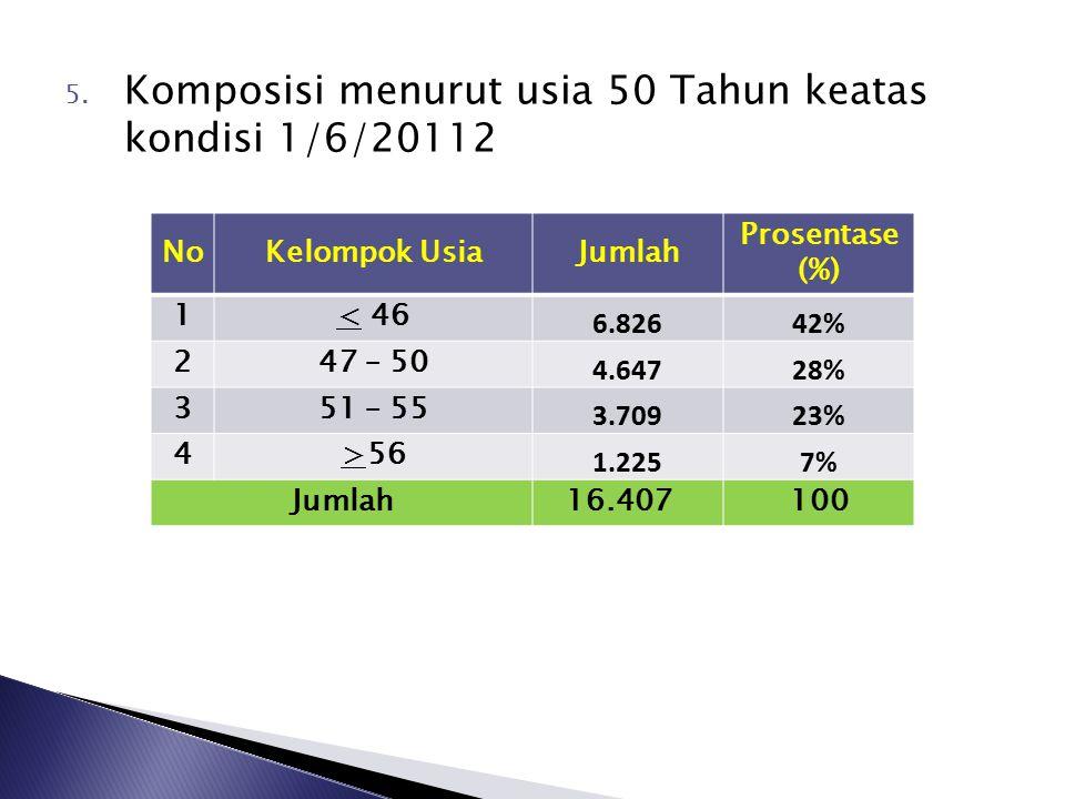 1. Jumlah PNS per 31 Desember 2011 lebih kurang 16.692 orang 2. Prosentase jumlah PNS terhadap jumlah penduduk adalah 1.553.901 : 16.692 = 1 : 1,07 %