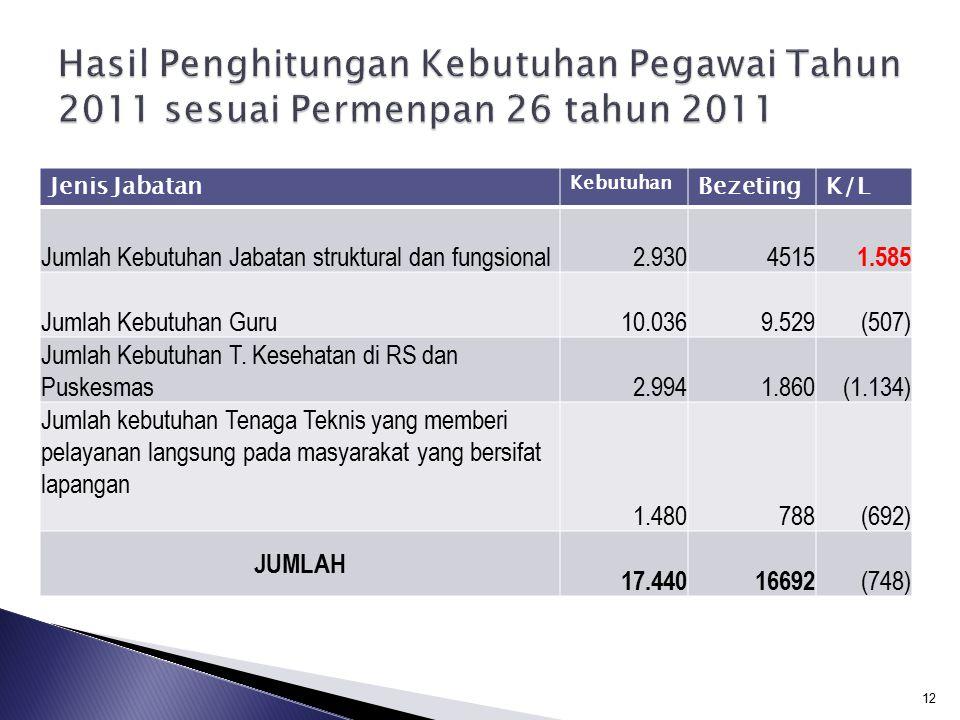 Peng hitung- an Kebu- tuhan PNS Penun- daan Semen- tara Peneri- maan CPNS Penata an PNS (Per Ka BKN No.