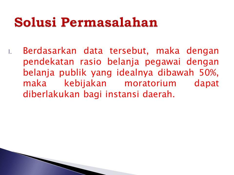 Jenis Jabatan Kebutuhan BezetingK/L Jumlah Kebutuhan Jabatan struktural dan fungsional 2.9304515 1.585 Jumlah Kebutuhan Guru 10.036 9.529 (507) Jumlah
