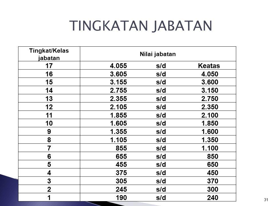  Klasifikasi Jabatan  Nilai bobot jabatan  Pola karier  Kompensasi  Desain jabatan  Dll 30 KEGUNAAN EVALUASI JABATAN