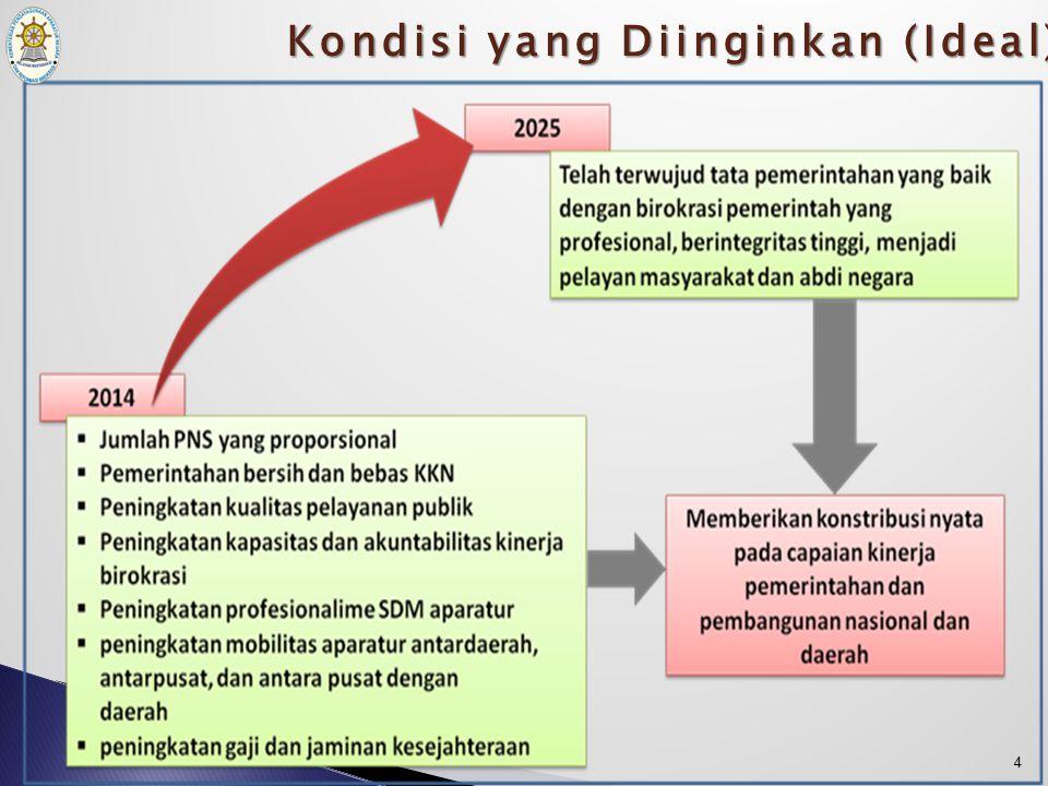 Penguatan dan Percepatan RB melalui Grand Design dan Road Map 3
