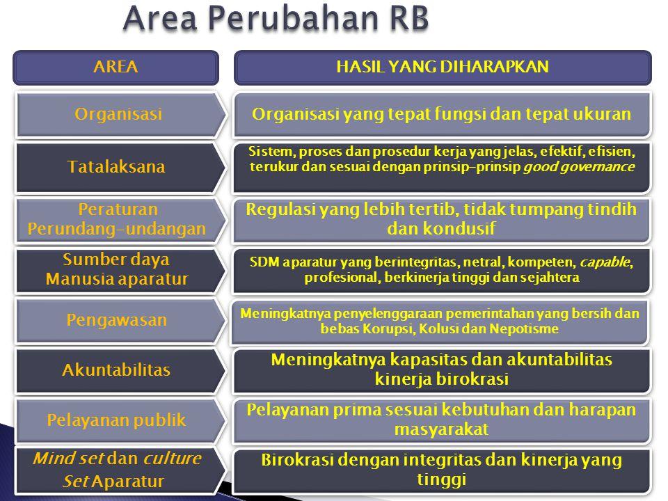 APA SAJA AREA PERUBAHAN DALAM RB ? 5