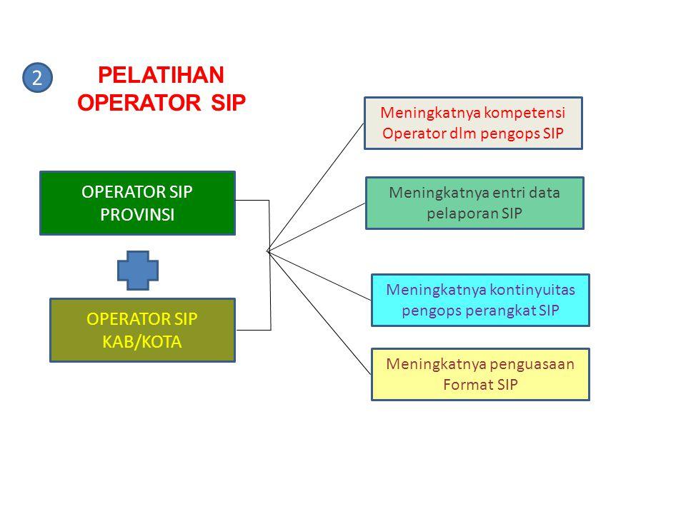 OPERATOR SIP PROVINSI OPERATOR SIP KAB/KOTA Meningkatnya kompetensi Operator dlm pengops SIP Meningkatnya entri data pelaporan SIP Meningkatnya kontin