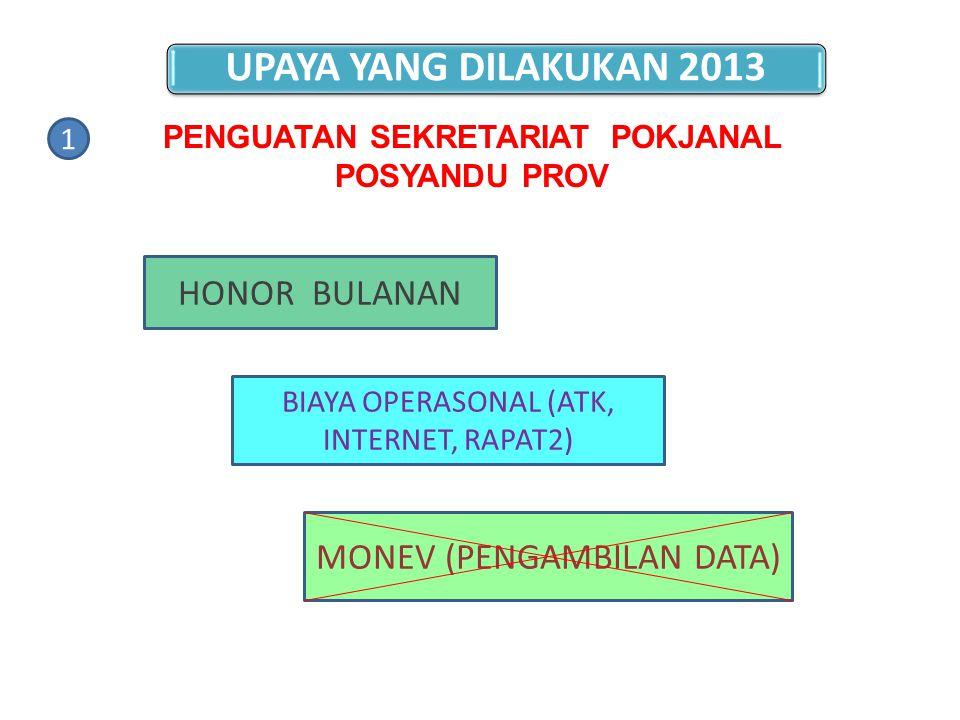 HONOR BULANAN BIAYA OPERASONAL (ATK, INTERNET, RAPAT2) MONEV (PENGAMBILAN DATA) 1 PENGUATAN SEKRETARIAT POKJANAL POSYANDU PROV UPAYA YANG DILAKUKAN 20