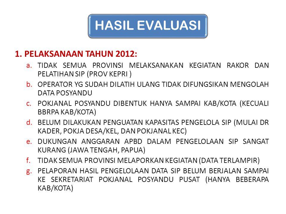 HASIL EVALUASI 1. PELAKSANAAN TAHUN 2012: a.TIDAK SEMUA PROVINSI MELAKSANAKAN KEGIATAN RAKOR DAN PELATIHAN SIP (PROV KEPRI ) b.OPERATOR YG SUDAH DILAT