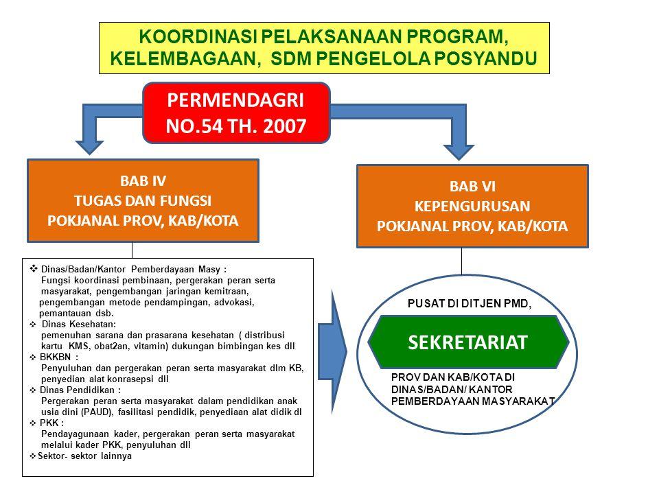 Sejauhmana pengelolaan SIP dilakukan oleh Pokjanal Posyandu Provinsi, Kab/Kota, Kecamatan dan Pokja Posyandu Desa/Kelurahan.