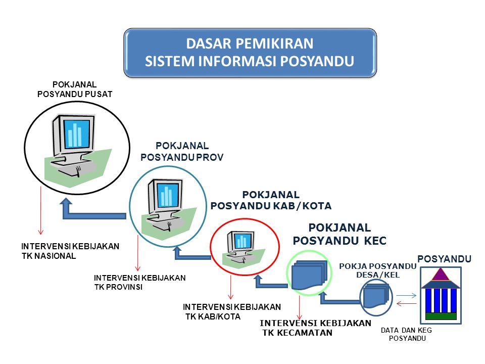 INTERVENSI PROGRAM TAHUN 2008 - 2010 POSYANDU POKJANAL POSYANDU PUSAT POKJANAL POSYANDU KAB/KOTA POKJANAL POSYANDU PROV POKJA POSYANDU DESA/KEL POKJANAL POSYANDU KEC Perangkat komputer 33 Perangkat komputer 314 Perangkat komputer