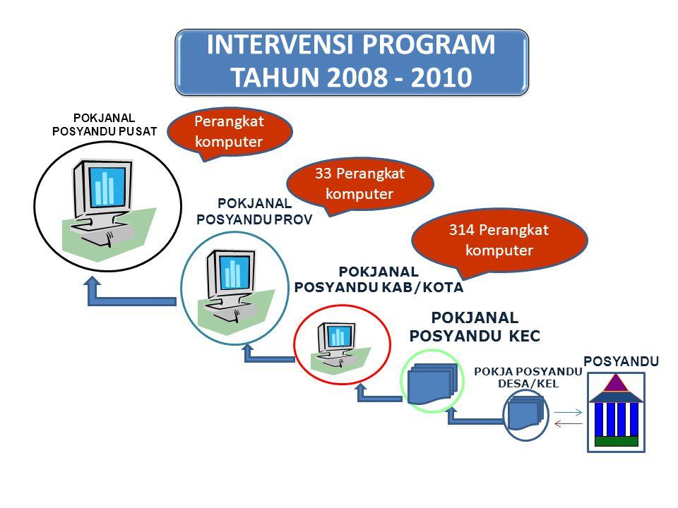 INTERVENSI PROGRAM TAHUN 2008 - 2010 POSYANDU POKJANAL POSYANDU PUSAT POKJANAL POSYANDU KAB/KOTA POKJANAL POSYANDU PROV POKJA POSYANDU DESA/KEL POKJAN