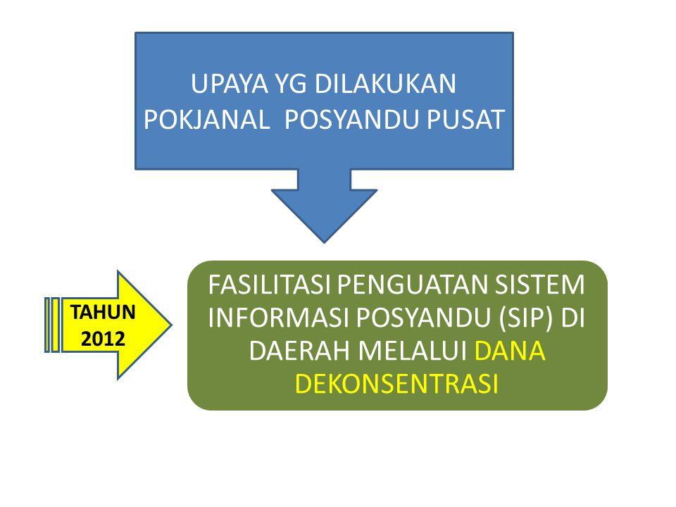 RAPAT KOORDINASI POKJANAL PROVINSI KAB/KOTA Meningkatkan Peran Pokjanal Posyandu Prov dan Kab/Kota Mengaktifkan SEKRETARIAT POKJANAL POSYANDU Prov dan Kab/kota Meningkatkan komitmen Pemda (kebijakan dan anggaran) dalam Pengelolaan SIP Meningkatkan dukungan Pemda dalam Pengelolaan dan Pemanfaatan SIP 1 RAKOR POKJANAL PROVINSI