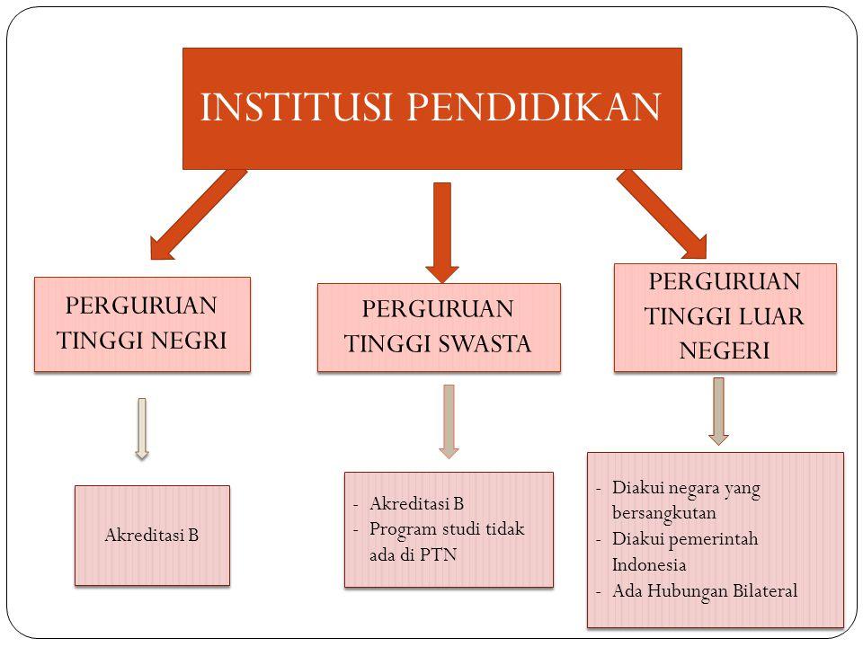 INSTITUSI PENDIDIKAN PERGURUAN TINGGI NEGRI PERGURUAN TINGGI SWASTA PERGURUAN TINGGI LUAR NEGERI -Akreditasi B -Program studi tidak ada di PTN -Akreditasi B -Program studi tidak ada di PTN -Diakui negara yang bersangkutan -Diakui pemerintah Indonesia -Ada Hubungan Bilateral -Diakui negara yang bersangkutan -Diakui pemerintah Indonesia -Ada Hubungan Bilateral Akreditasi B