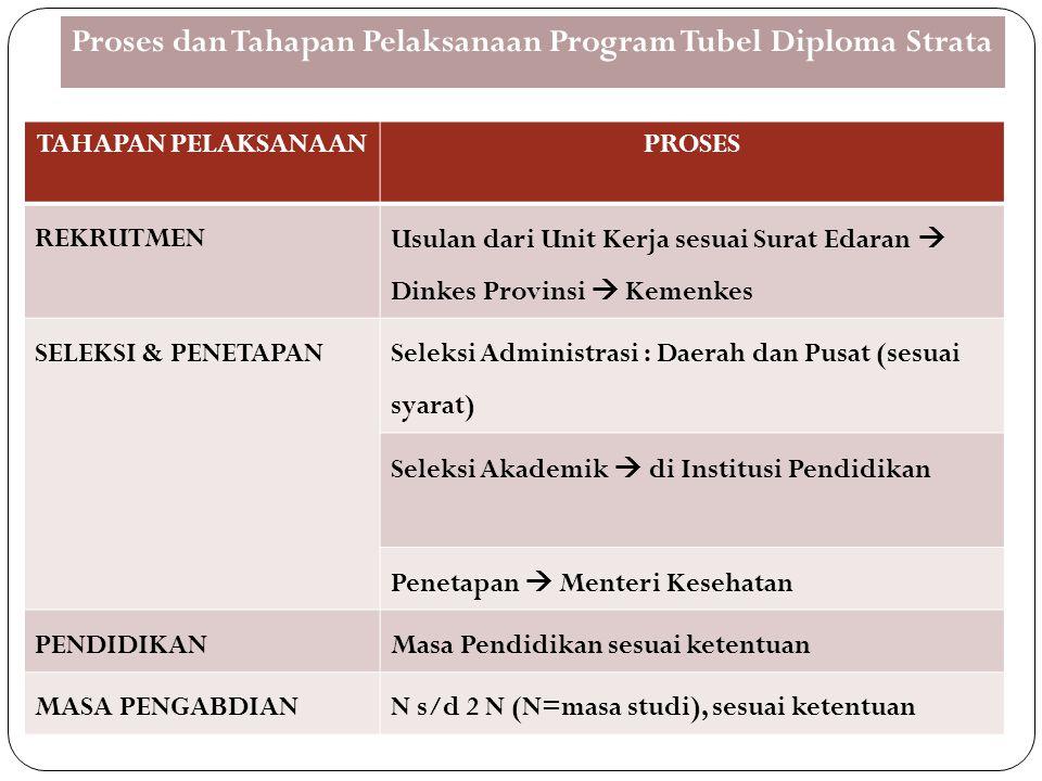 Proses dan Tahapan Pelaksanaan Program Tubel Diploma Strata TAHAPAN PELAKSANAANPROSES REKRUTMEN Usulan dari Unit Kerja sesuai Surat Edaran  Dinkes Pr