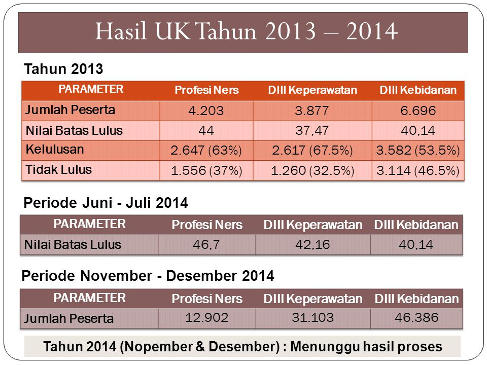 Tahun 2013 Periode Juni - Juli 2014 Tahun 2014 (Nopember & Desember) : Menunggu hasil proses Hasil UK Tahun 2013 – 2014 Periode November - Desember 2014