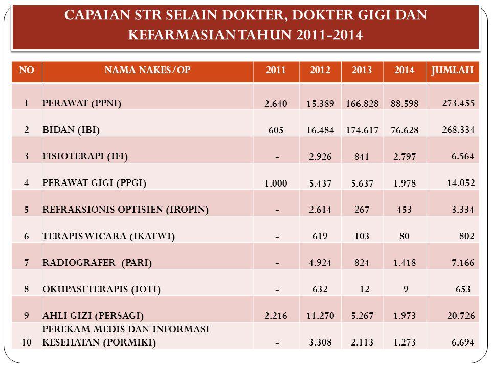 CAPAIAN STR SELAIN DOKTER, DOKTER GIGI DAN KEFARMASIAN TAHUN 2011-2014 NONAMA NAKES/OP2011201220132014JUMLAH 1PERAWAT (PPNI) 2.640 15.389 166.828 88.5