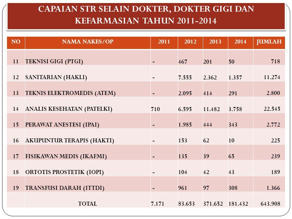 CAPAIAN STR SELAIN DOKTER, DOKTER GIGI DAN KEFARMASIAN TAHUN 2011-2014 NONAMA NAKES/OP2011201220132014JUMLAH 11TEKNISI GIGI (PTGI) - 467 201 50 718 12