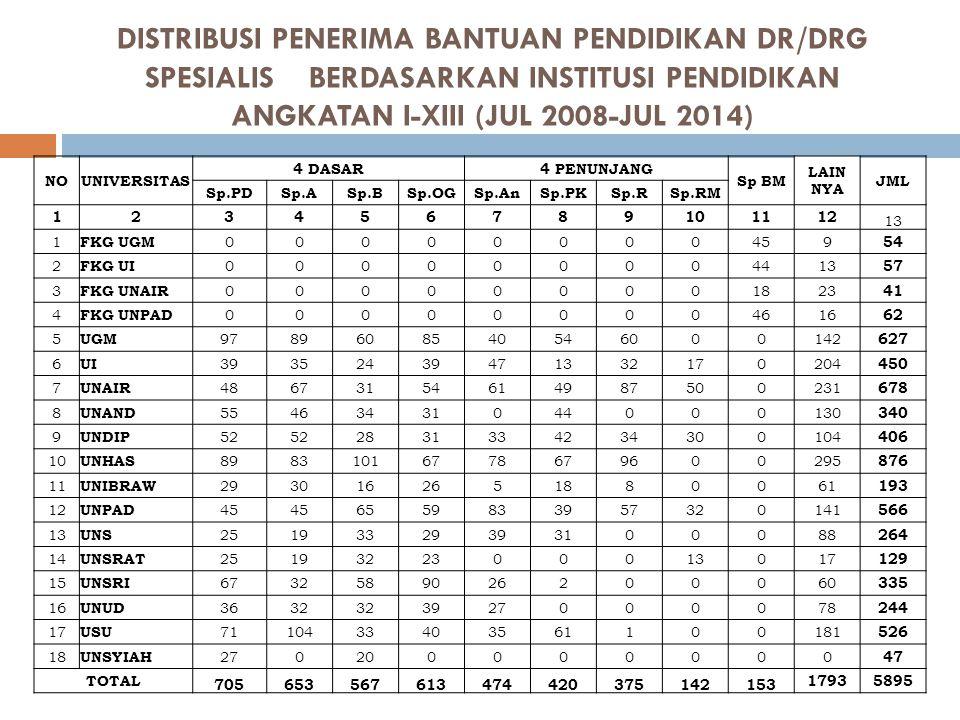DISTRIBUSI PENERIMA BANTUAN PENDIDIKAN DR/DRG SPESIALIS BERDASARKAN INSTITUSI PENDIDIKAN ANGKATAN I-XIII (JUL 2008-JUL 2014) NOUNIVERSITAS 4 DASAR4 PE