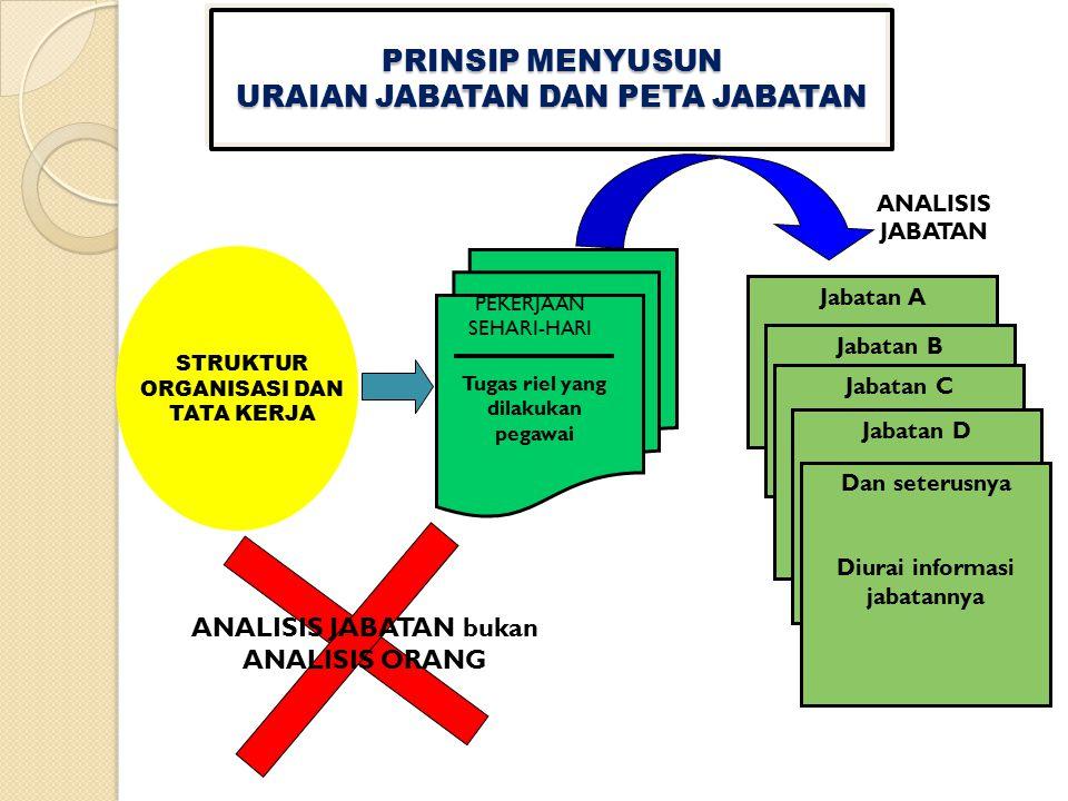 Merupakan produk atau keluaran (output) jabatan.Setiap jabatan harus mempunyai produk atau output.