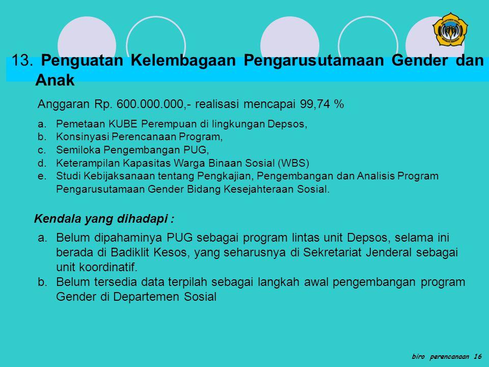 13. Penguatan Kelembagaan Pengarusutamaan Gender dan Anak Anggaran Rp. 600.000.000,- realisasi mencapai 99,74 % a.Pemetaan KUBE Perempuan di lingkunga