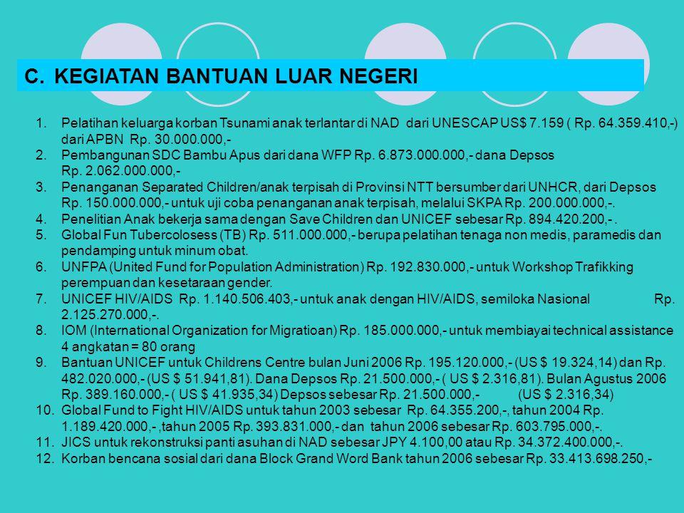 1.Pelatihan keluarga korban Tsunami anak terlantar di NAD dari UNESCAP US$ 7.159 ( Rp. 64.359.410,-) dari APBN Rp. 30.000.000,- 2.Pembangunan SDC Bamb