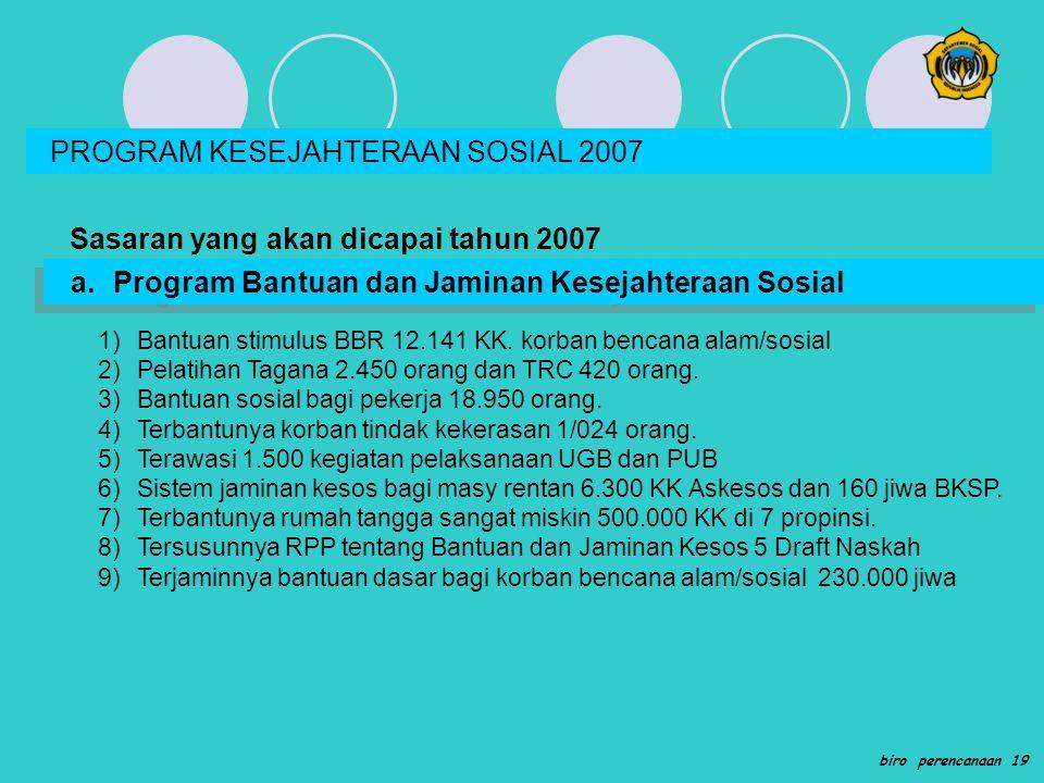 PROGRAM KESEJAHTERAAN SOSIAL 2007 Sasaran yang akan dicapai tahun 2007 a.Program Bantuan dan Jaminan Kesejahteraan Sosial 1)Bantuan stimulus BBR 12.14
