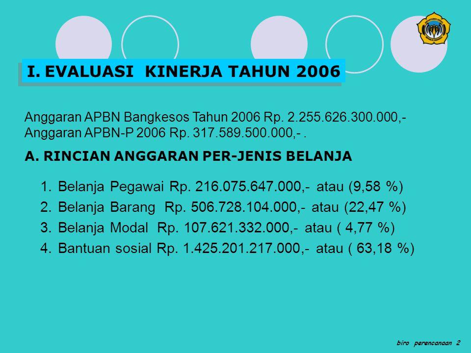 I.EVALUASI KINERJA TAHUN 2006 Anggaran APBN Bangkesos Tahun 2006 Rp. 2.255.626.300.000,- Anggaran APBN-P 2006 Rp. 317.589.500.000,-. A.RINCIAN ANGGARA