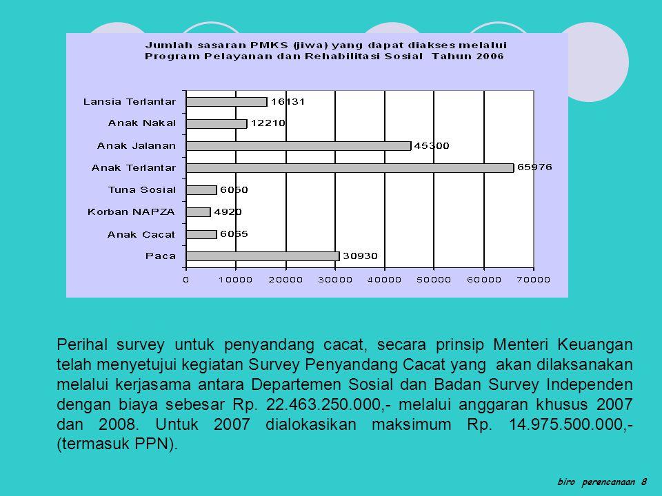 biro perencanaan 8 Perihal survey untuk penyandang cacat, secara prinsip Menteri Keuangan telah menyetujui kegiatan Survey Penyandang Cacat yang akan dilaksanakan melalui kerjasama antara Departemen Sosial dan Badan Survey Independen dengan biaya sebesar Rp.