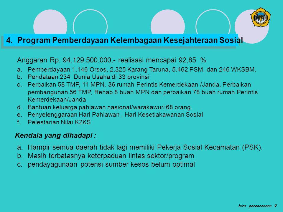 b.Program Pemberdayaan Fakir Miskin, Komunitas Adat Terpencil (KAT), dan Penyandang Masalah Kesejahteraan Sosial Lainnya 1)Menurunnya presentase Fakir Miskin sebanyak 0,8 %; 2)Terbentuknya lembaga keuangan mikro (LKM) pengelola modal usaha KUBEfakir miskin dan tersalurkannya bantuan LKM 25 lembaga di 5 Provinsi; 3)Tersusunnya Data base bagi pemetaan dan pemberdayaan FM 4)Tersedianya petugas dan pendamping pemberdayaan sosial yang terlatih, bagi keluarga 99 orang, Fakir Miskin : 676 orang dan KAT 277 orang 5)Diberdayakan KAT sebanyak 12.300 KK, Fakir Miskin 24.432 KK Keluarga rentan sosial ekonomi dan psikologis 59.228 KK di 33 Provinsi.