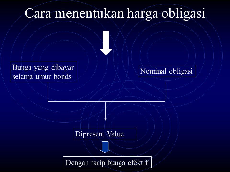 Cara menentukan harga obligasi Nominal obligasi Bunga yang dibayar selama umur bonds Dipresent Value Dengan tarip bunga efektif
