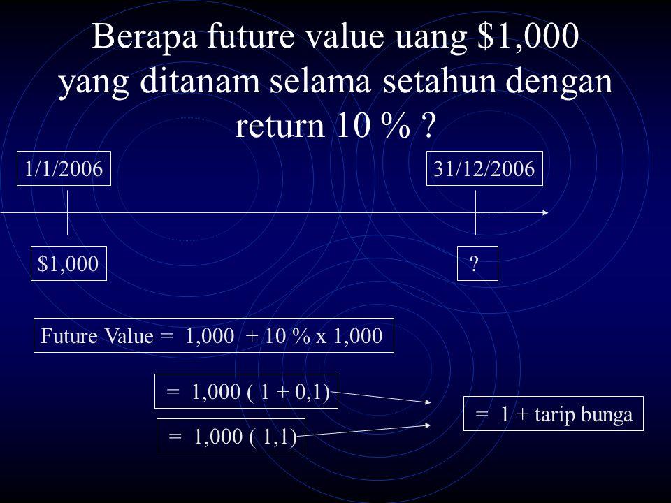 Berapa future value uang $1,000 yang ditanam selama setahun dengan return 10 % ? 1/1/2006 $1,000 31/12/2006 ? Future Value = 1,000 + 10 % x 1,000 = 1,