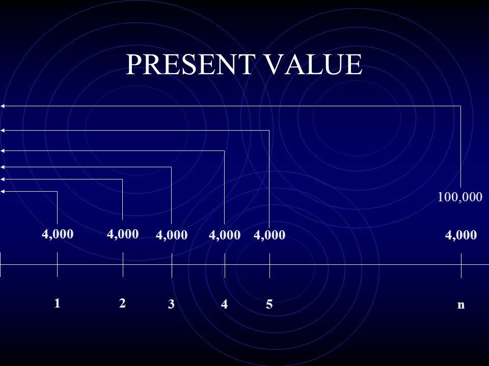 PRESENT VALUE 4,000 100,000 1 4,000 2 3 4 5 n